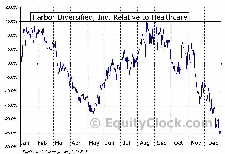 HRBR Relative to the Sector
