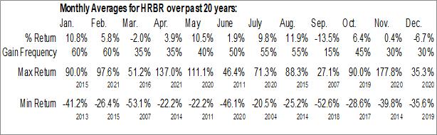 Monthly Seasonal Harbor Diversified, Inc. (OTCMKT:HRBR)