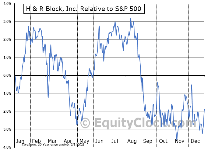 HRB Relative to the S&P 500