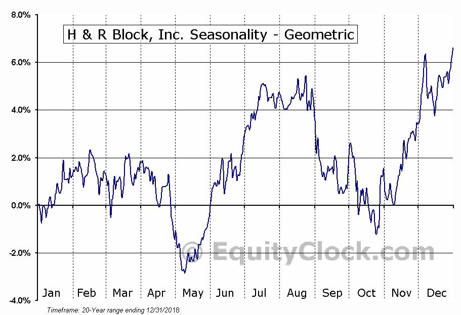 H & R Block, Inc. (NYSE:HRB) Seasonality