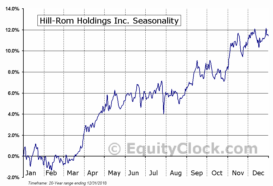 Hill-Rom Holdings Inc (HRC) Seasonal Chart