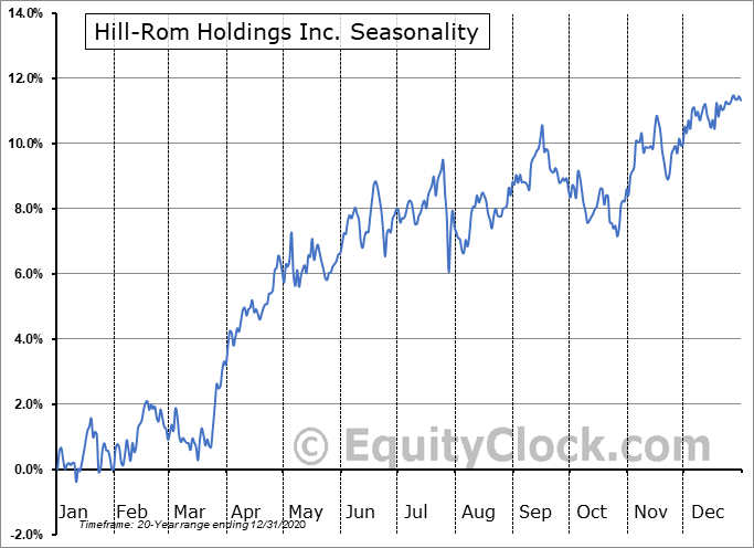Hill-Rom Holdings Inc. (NYSE:HRC) Seasonality