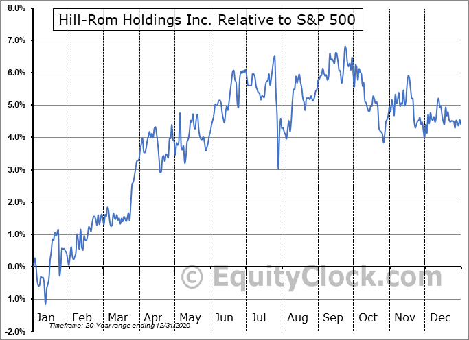 HRC Relative to the S&P 500