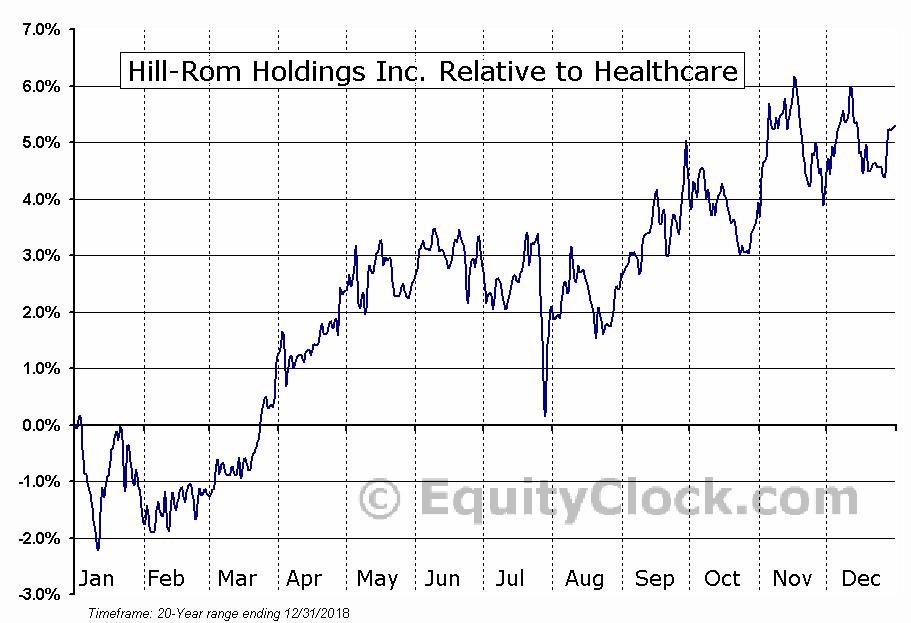 Hill Rom Holdings Inc Nysehrc Seasonal Chart Equity Clock