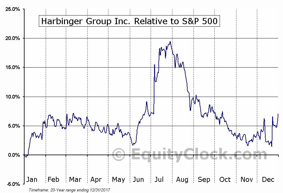 HRG Relative to the S&P 500