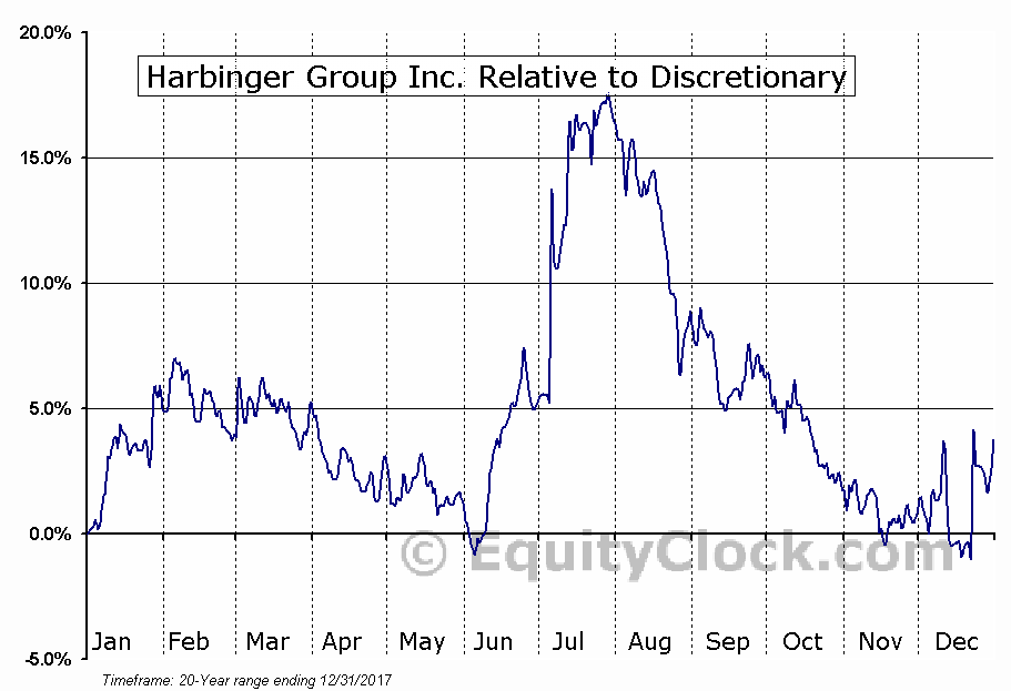 HRG Relative to the Sector