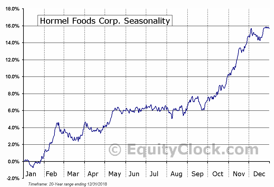 Hormel Foods Corporation (HRL) Seasonal Chart