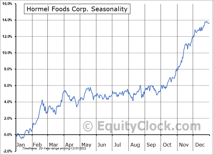 Hormel Foods Corporation Seasonal Chart
