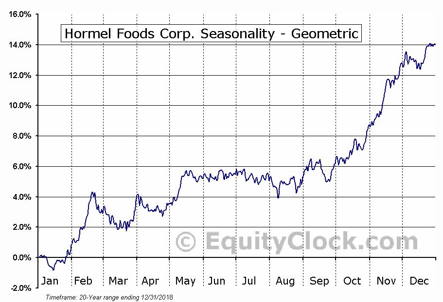 Hormel Foods Corp. (NYSE:HRL) Seasonality