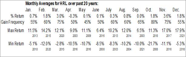 HRL Monthly Averages