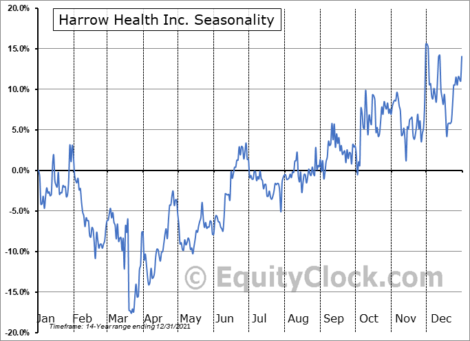 Harrow Health, Inc. Seasonal Chart