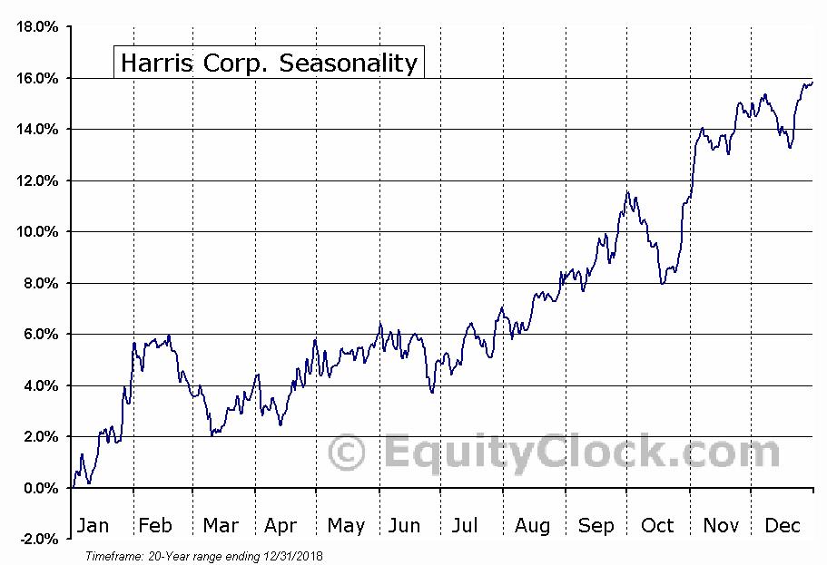 Harris Corporation (HRS) Seasonal Chart