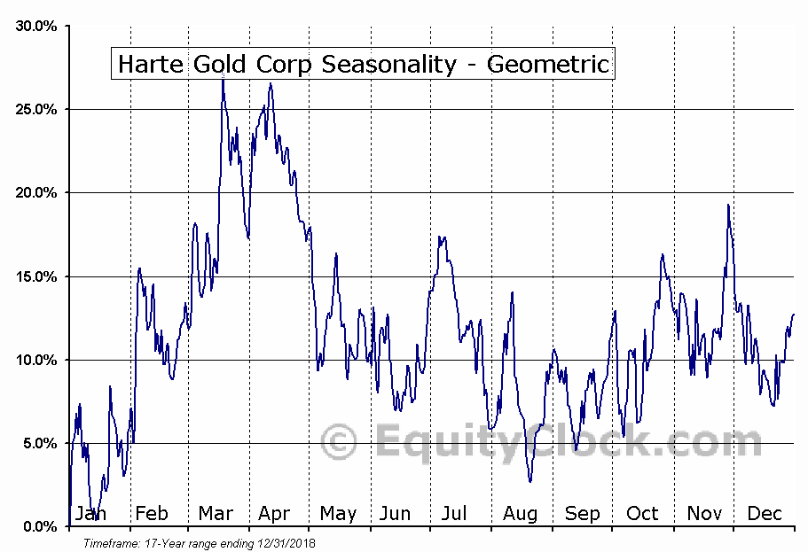 Harte Gold Corp (TSE:HRT.TO) Seasonality