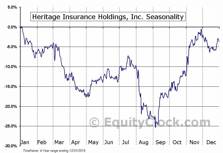 Heritage Insurance Holdings, Inc. (HRTG) Seasonal Chart