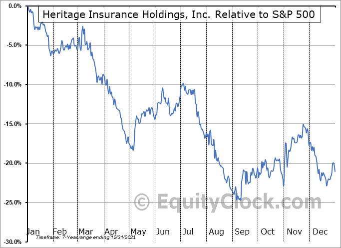 HRTG Relative to the S&P 500