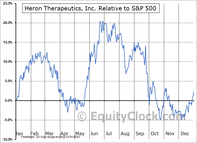 HRTX Relative to the S&P 500