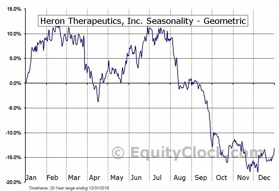 Heron Therapeutics, Inc. (NASD:HRTX) Seasonality