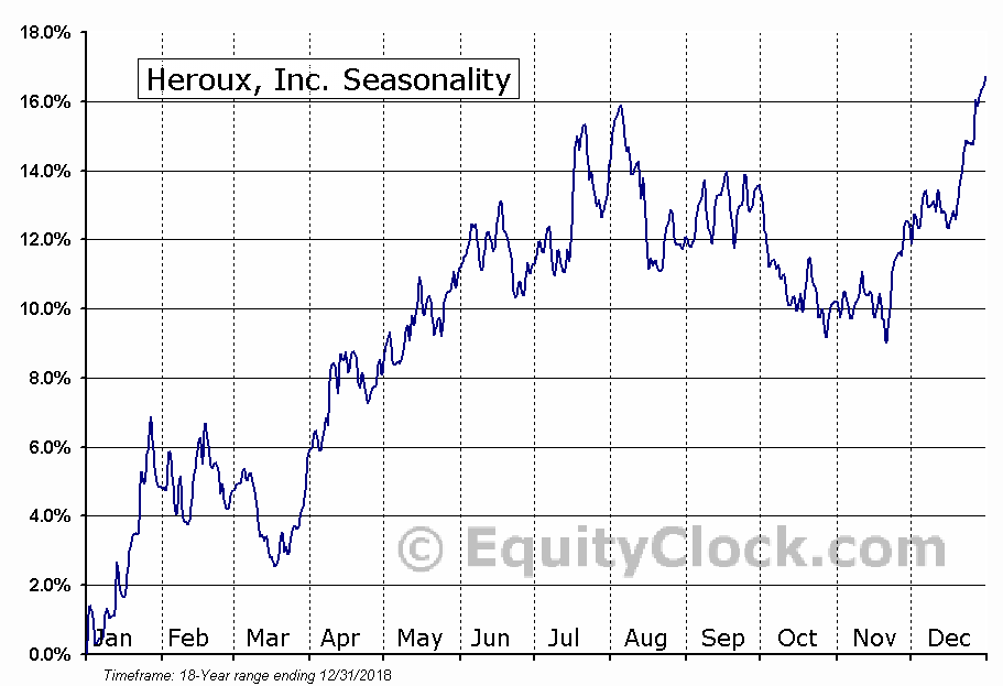 Heroux, Inc. (TSE:HRX) Seasonal Chart