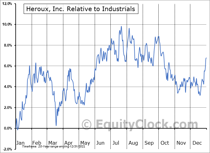 HRX.TO Relative to the Sector
