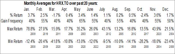Monthly Seasonal Heroux, Inc. (TSE:HRX.TO)