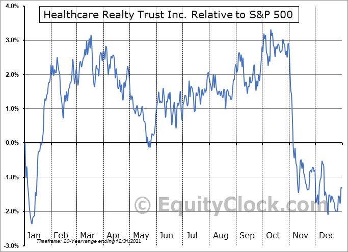 HR Relative to the S&P 500