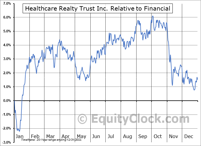 HR Relative to the Sector