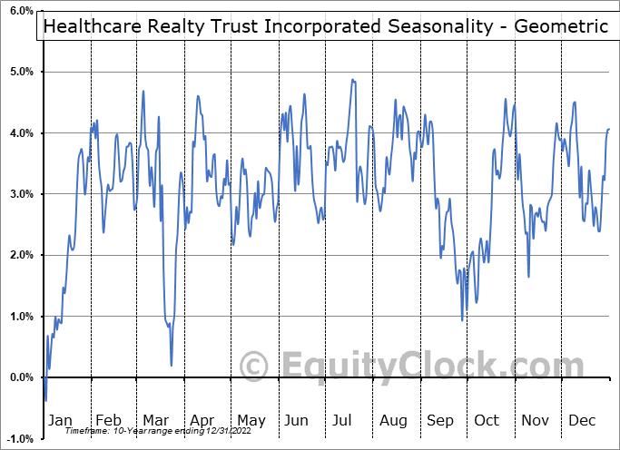 Healthcare Realty Trust Inc. (NYSE:HR) Seasonality
