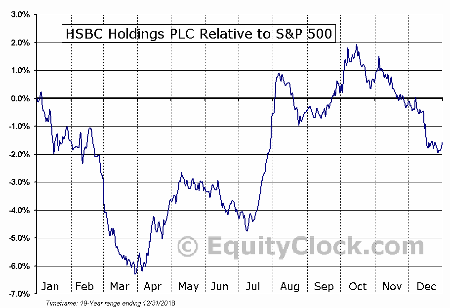 HSBC Relative to the S&P 500
