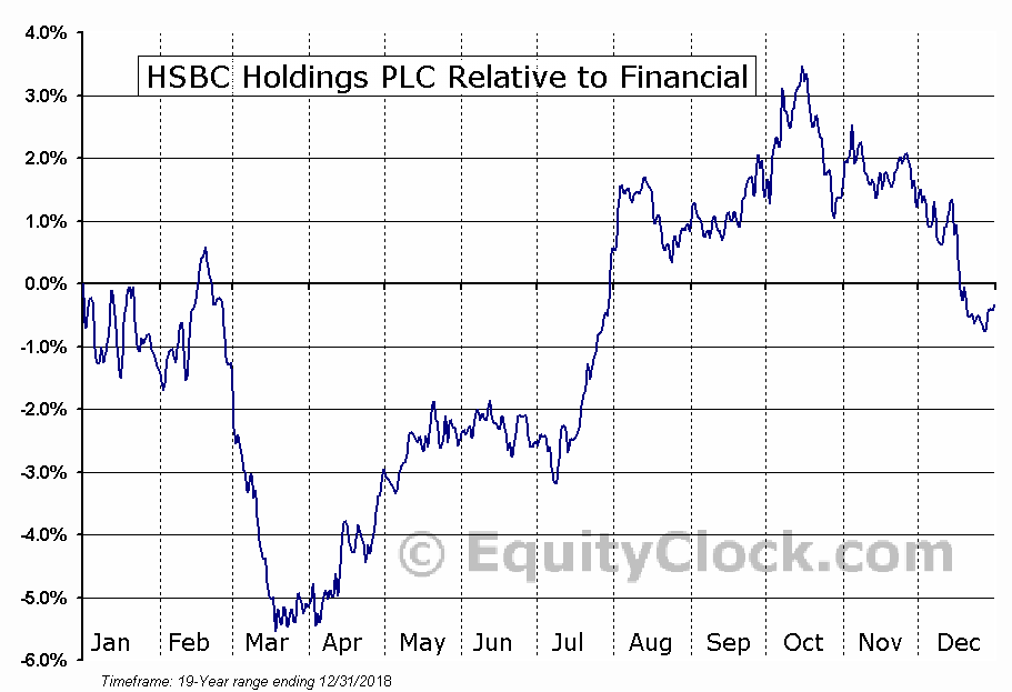 HSBC Relative to the Sector