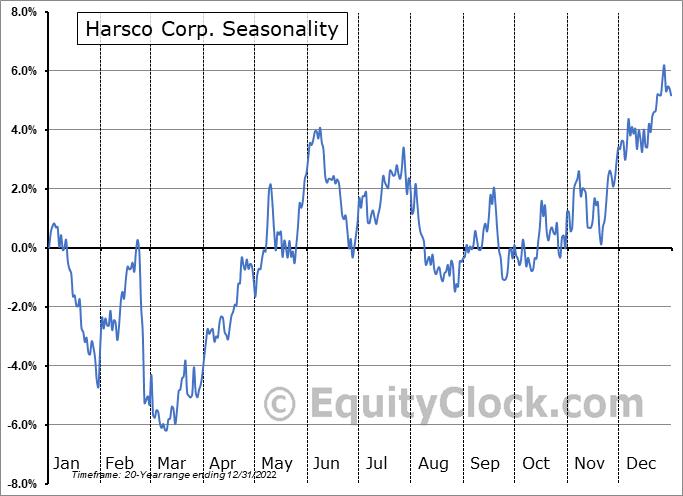 Harsco Corporation Seasonal Chart