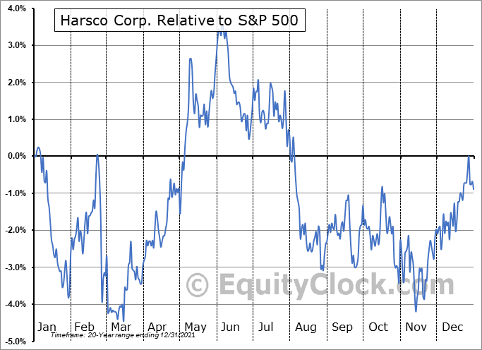 HSC Relative to the S&P 500