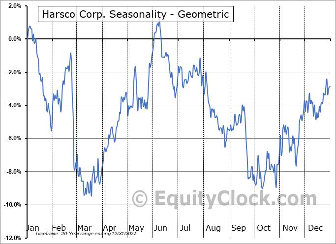 Harsco Corp. (NYSE:HSC) Seasonality