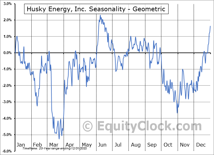 Husky Energy, Inc. (TSE:HSE.TO) Seasonality