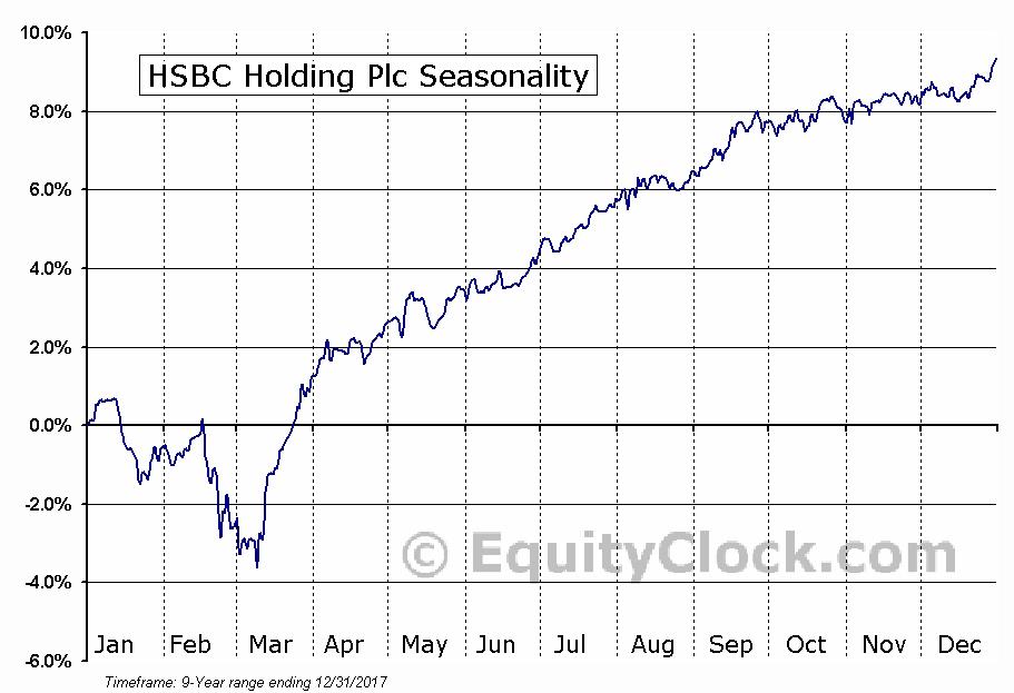 HSBC Holding Plc (NYSE:HSEA) Seasonal Chart