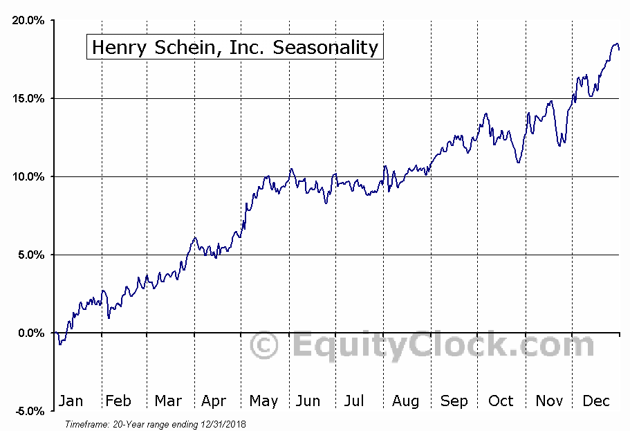 Henry Schein, Inc. Seasonal Chart
