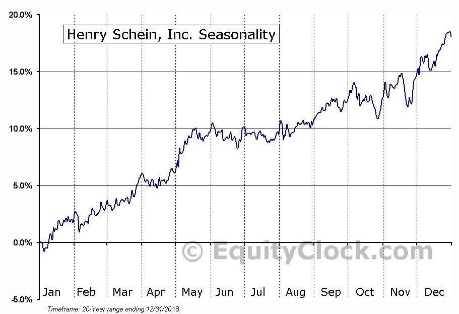 Henry Schein, Inc. (HSIC) Seasonal Chart