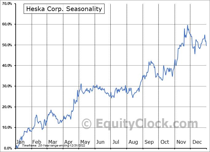 Heska Corp. (NASD:HSKA) Seasonality