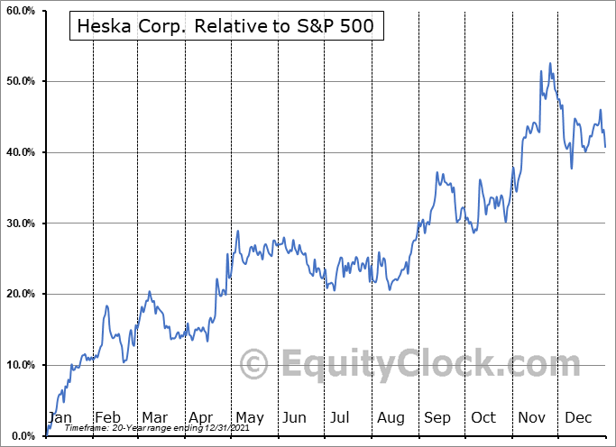HSKA Relative to the S&P 500
