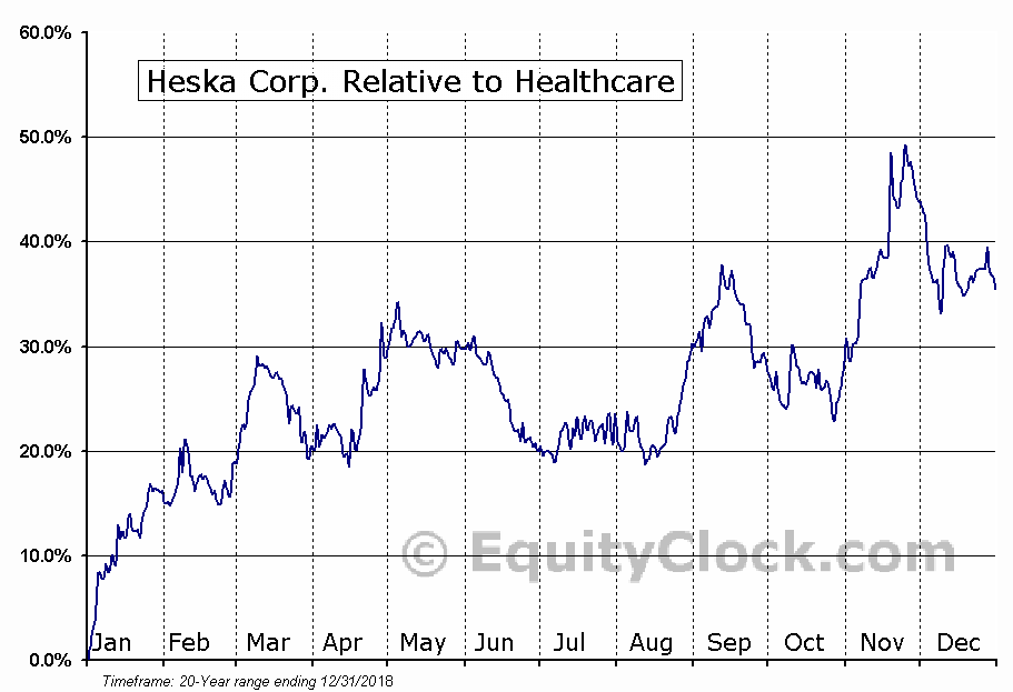 HSKA Relative to the Sector