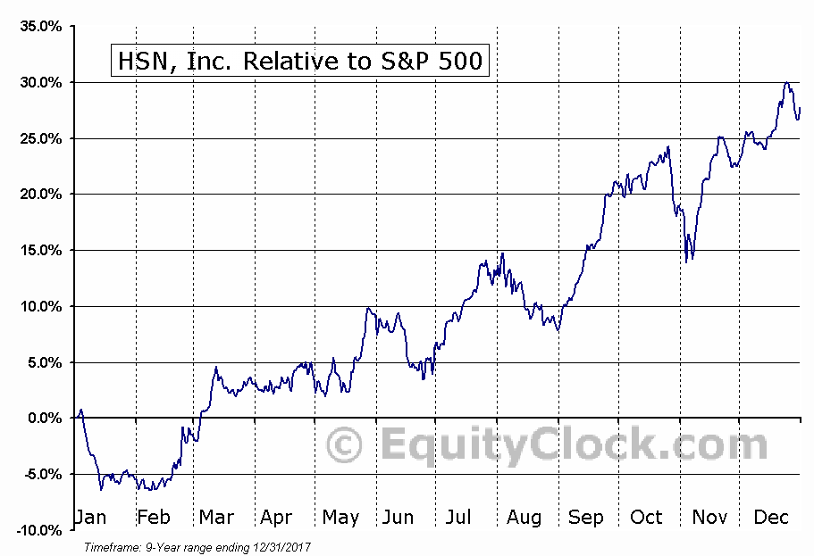 HSNI Relative to the S&P 500