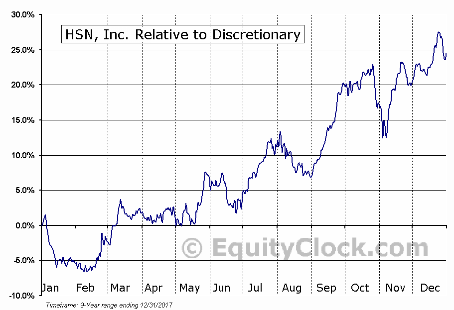 HSNI Relative to the Sector
