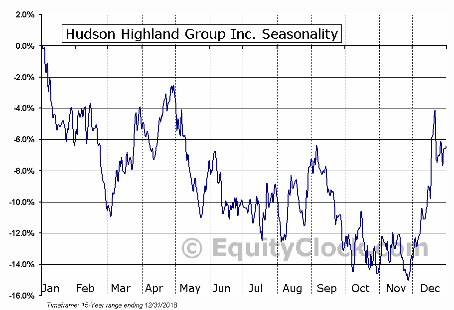 Hudson Global, Inc. Seasonal Chart