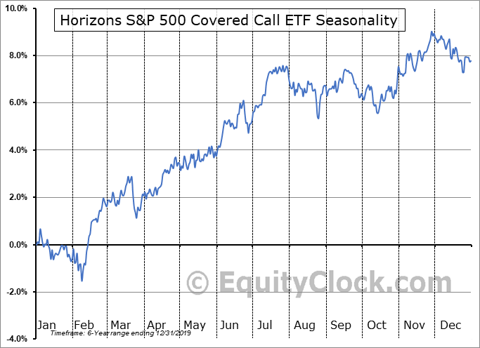 Horizons S&P 500 Covered Call ETF (AMEX:HSPX) Seasonality