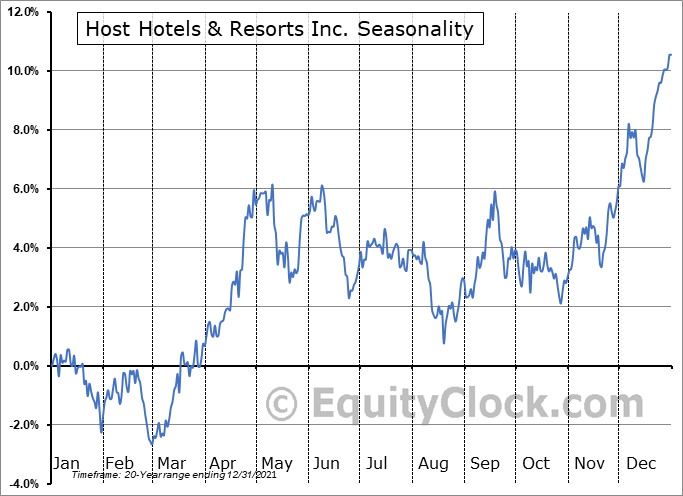 Host Hotels & Resorts Inc. (NYSE:HST) Seasonality