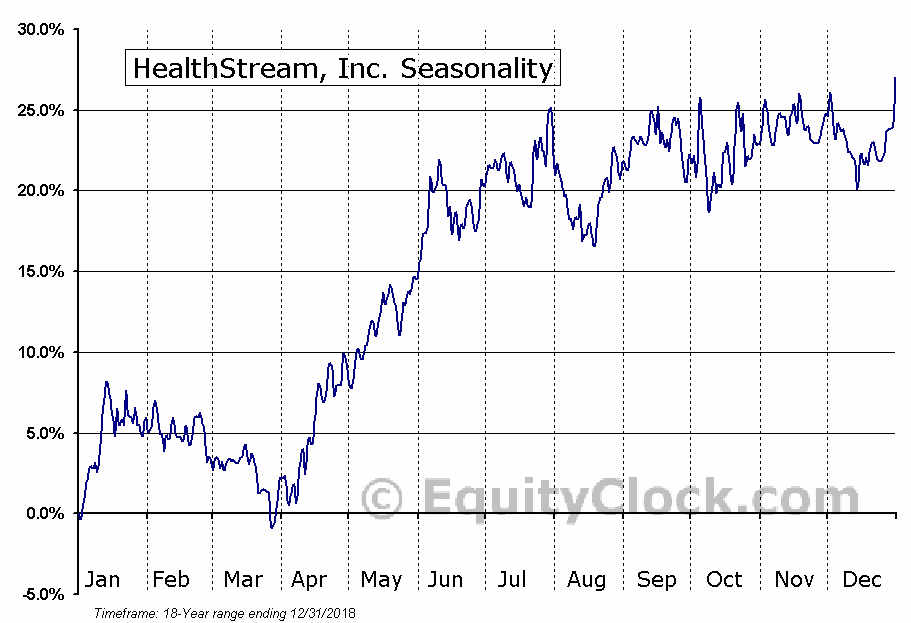 HealthStream, Inc. Seasonal Chart