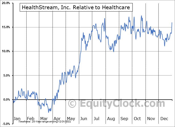 HSTM Relative to the Sector
