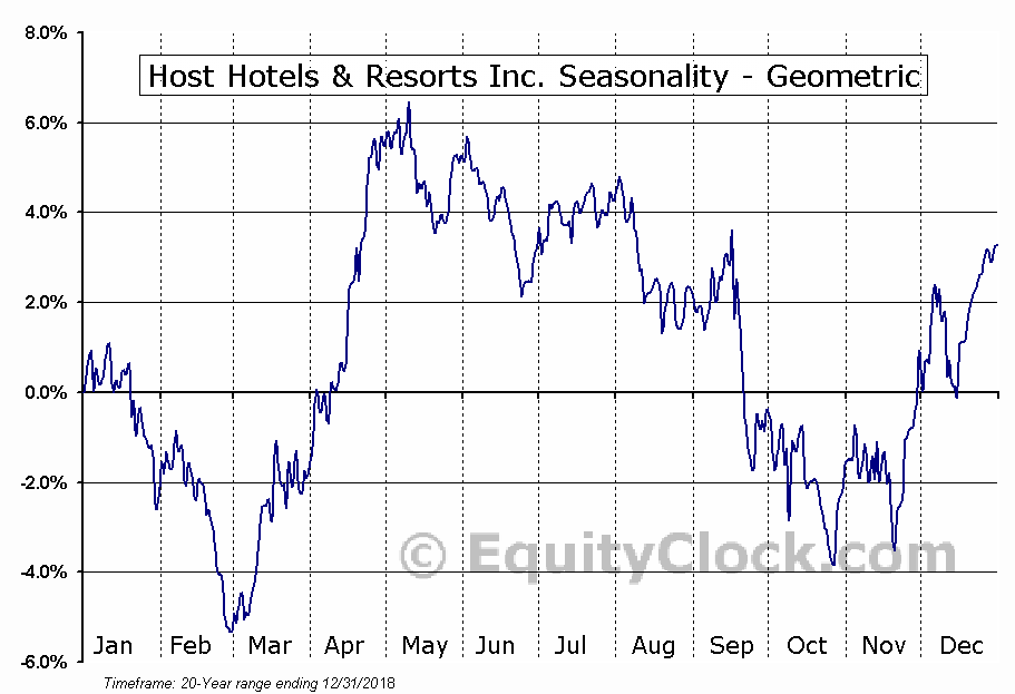 Host Hotels & Resorts Inc. (NYSE:HST) Seasonality
