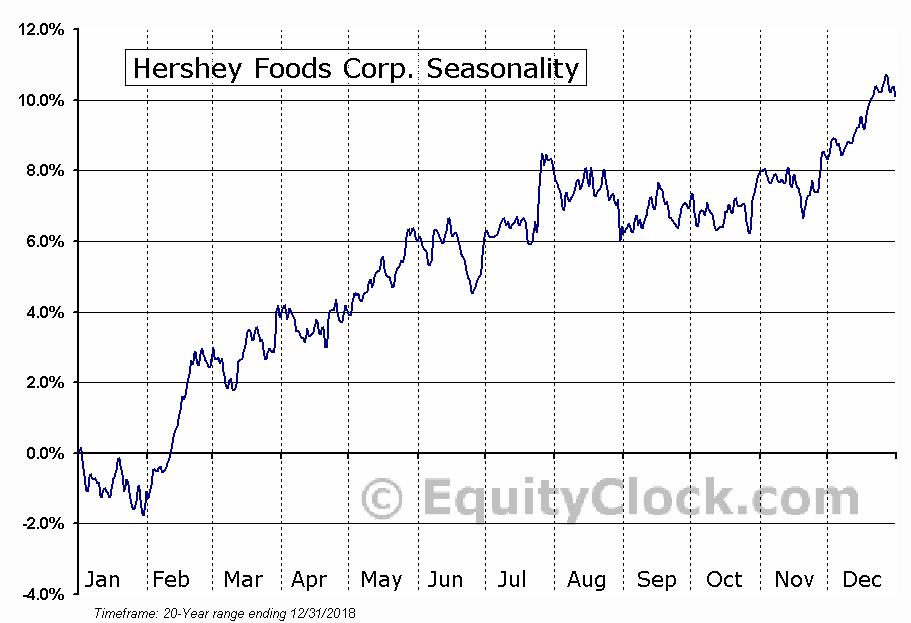 The Hershey Company  (NYSE:HSY) Seasonal Chart