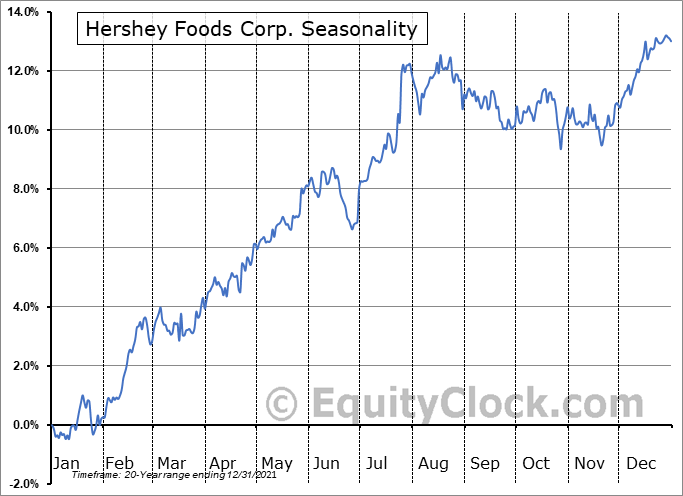 Hershey Company (The) Seasonal Chart
