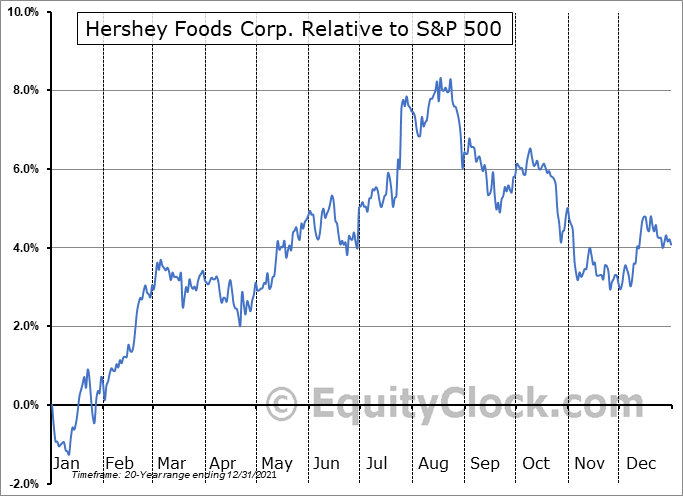 HSY Relative to the S&P 500
